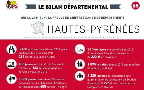Le parti socialiste dresse le bilan du ça va mieux dans les Hautes Pyrénées