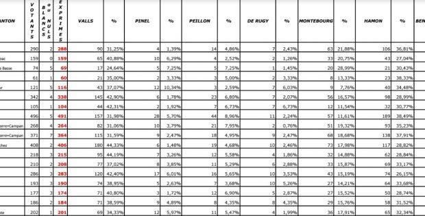 Votes Primaire Gauche 1er Tour 2017 Hautes Pyrénées