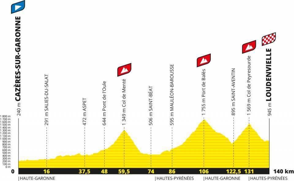 Le Tour De France Arriverait A Loudenvielle Le 5 Septembre
