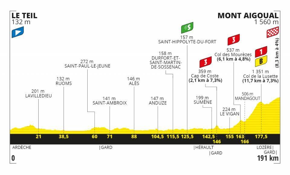 Tour de France Occitanie Mont Aigoual